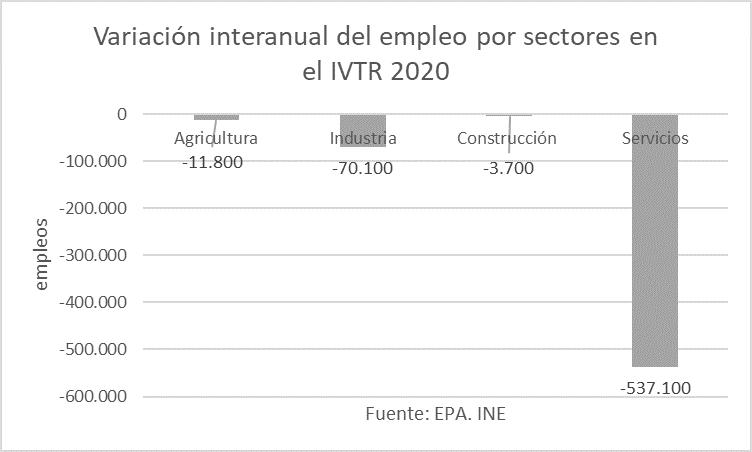 Variación interanual del empleo, por sectores.