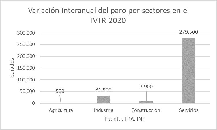 Variación interanual del paro, por sectores.