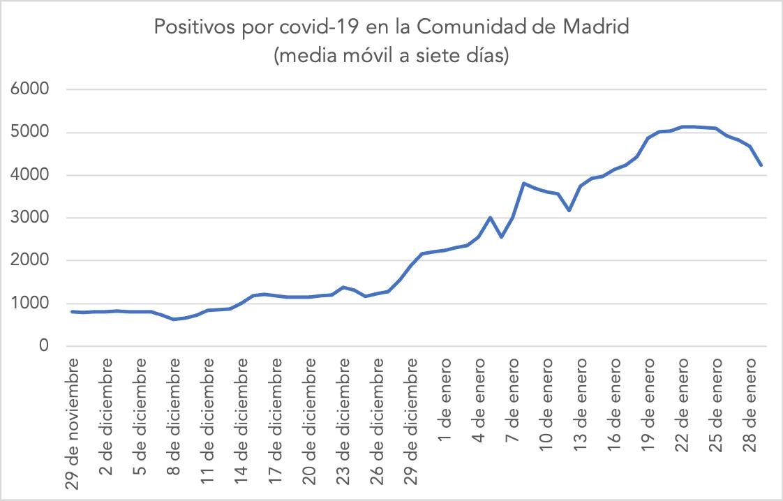 1-covid-19-tercera-ola-madrid-positivos-diarios-media-movil-siete-dias.png