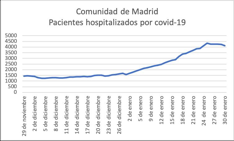 2-covid-19-tercera-ola-madrid-pacientes-hospitalizados.png