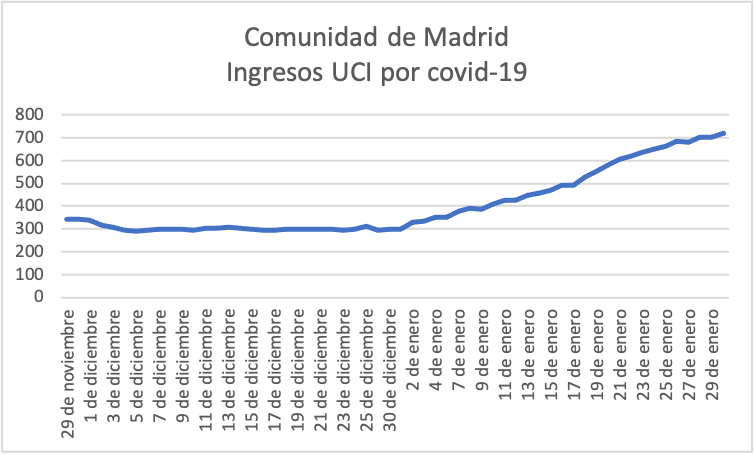 3-covid-19-tercera-ola-madrid-ingresados-uci.png