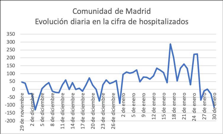 4-covid-19-tercera-ola-madrid-evolucion-diaria-en-la-cifra-de-hospitalizados.png