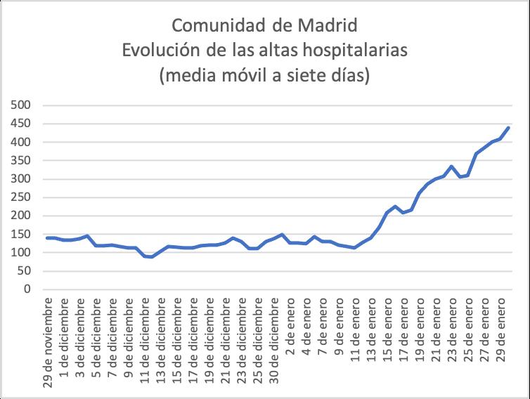 5-covid-19-tercera-ola-madrid--evolucion-de-las-altas-hospitalarias-media-movil-a-siete-dias.png
