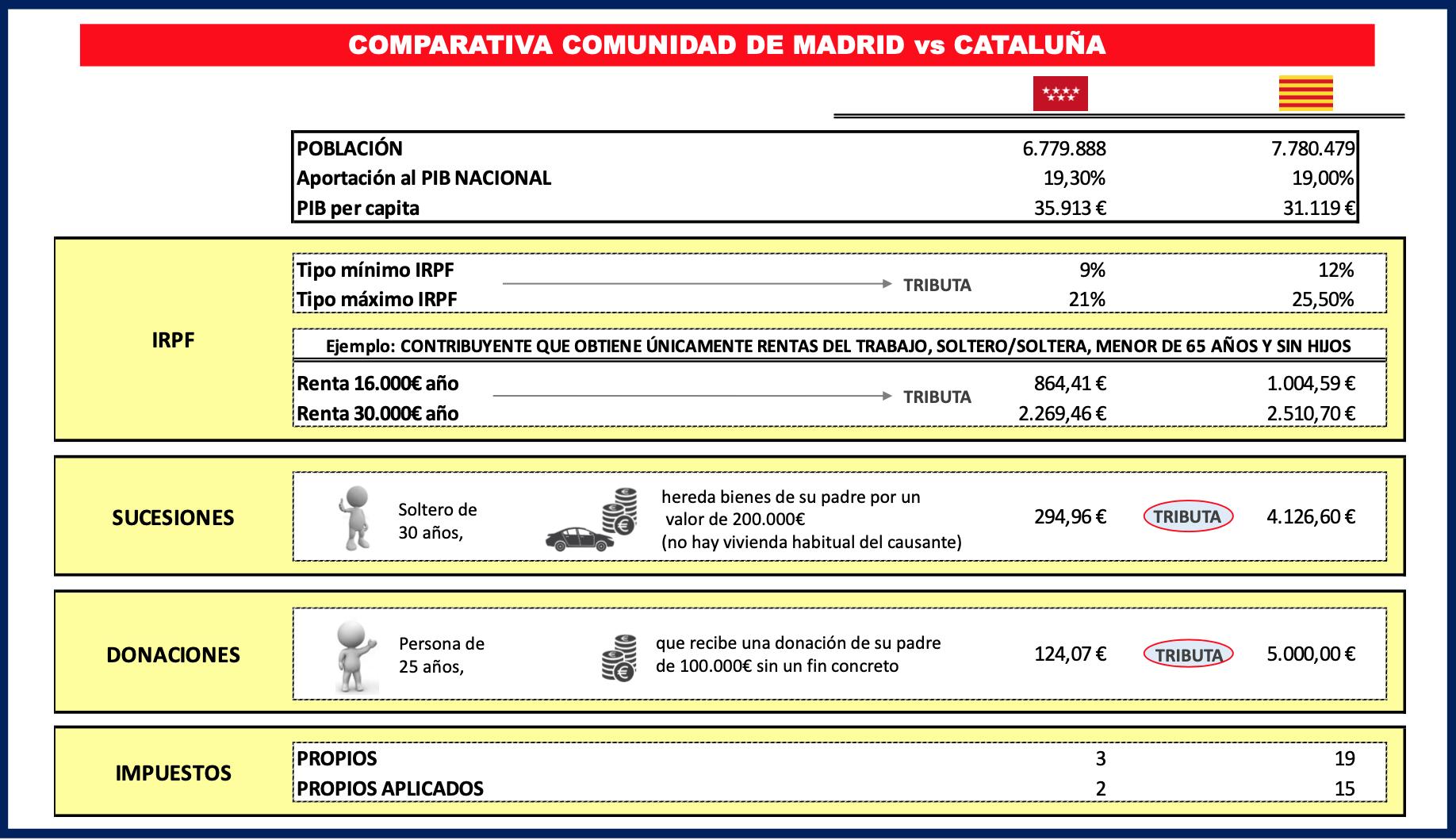 grafico-comparativa-impuestos-madrid-cataluna.png