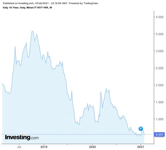 Rentabilidad del bono italiano a 10 años.