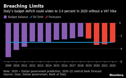 Evolución del déficit público anual en Italia (datos obtenidos hasta 2019).