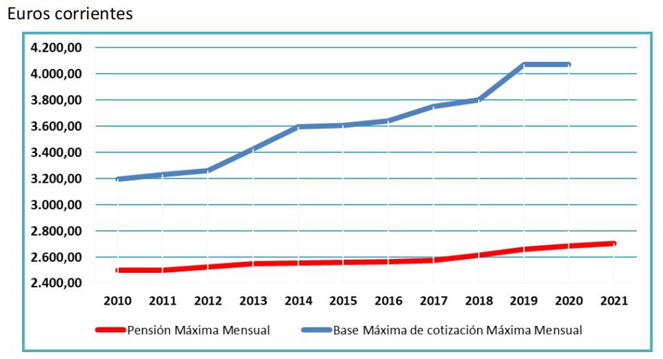 escriva-graf-enero-2021-pensiones-maximas-bases-maximas-1.jpg