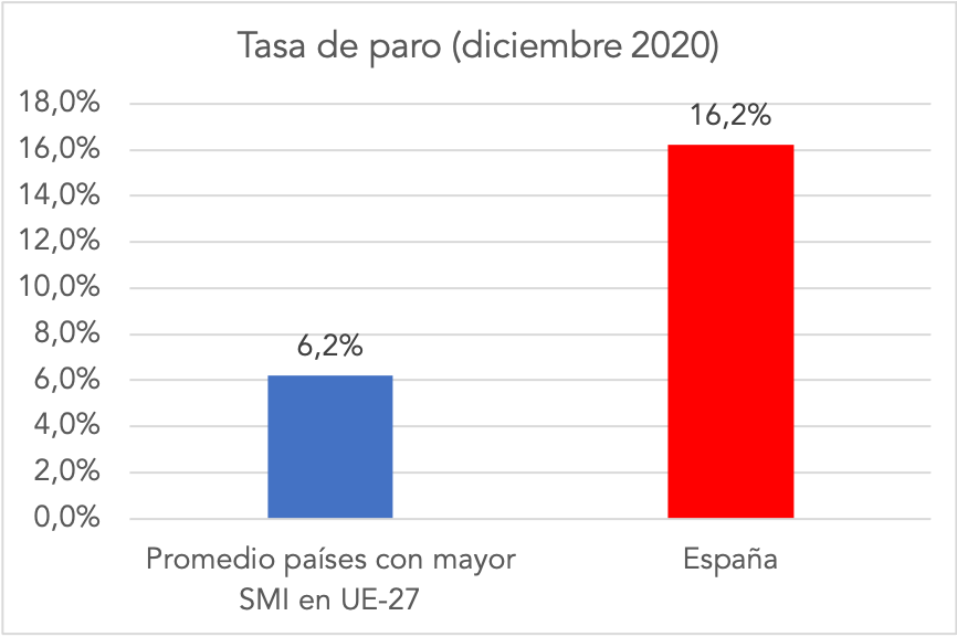 0-smi-vs-paro-espana-ue-27.png