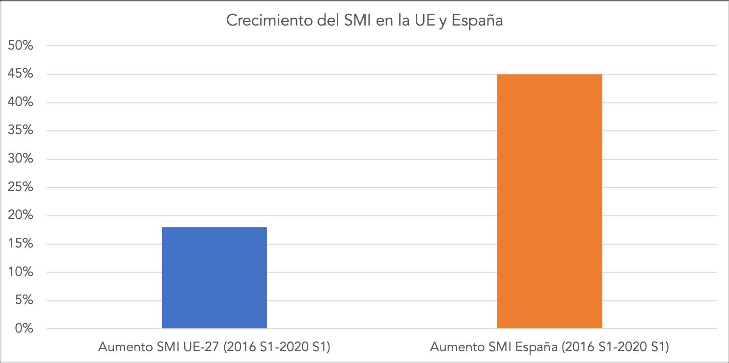 1-encarecimiento-smi-ue-espana.png