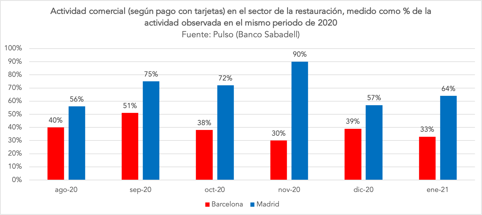 2-actividad-restauracion-madrid-barcelona.png