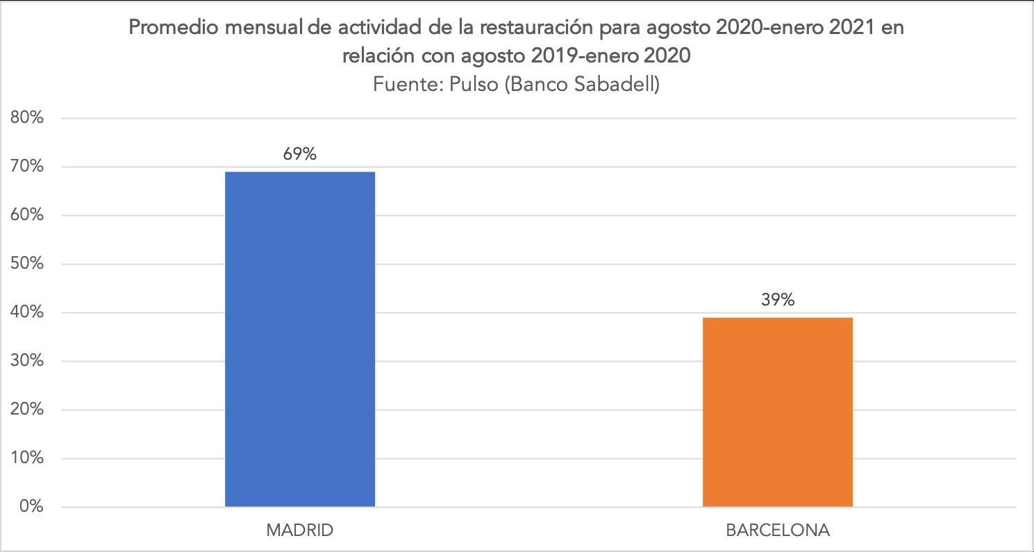2-promedio-actividad-restauracion-madrid-vs-cataluna-covid-ayuso.png