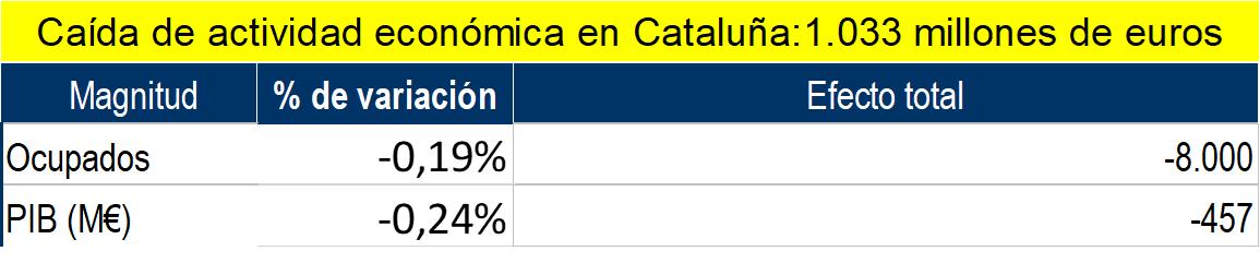 Fuente: elaboración propia econométrica a partir de datos de caída de actividad anunciados por Exceltur y de caída de actividad estimada por patronales catalanas.