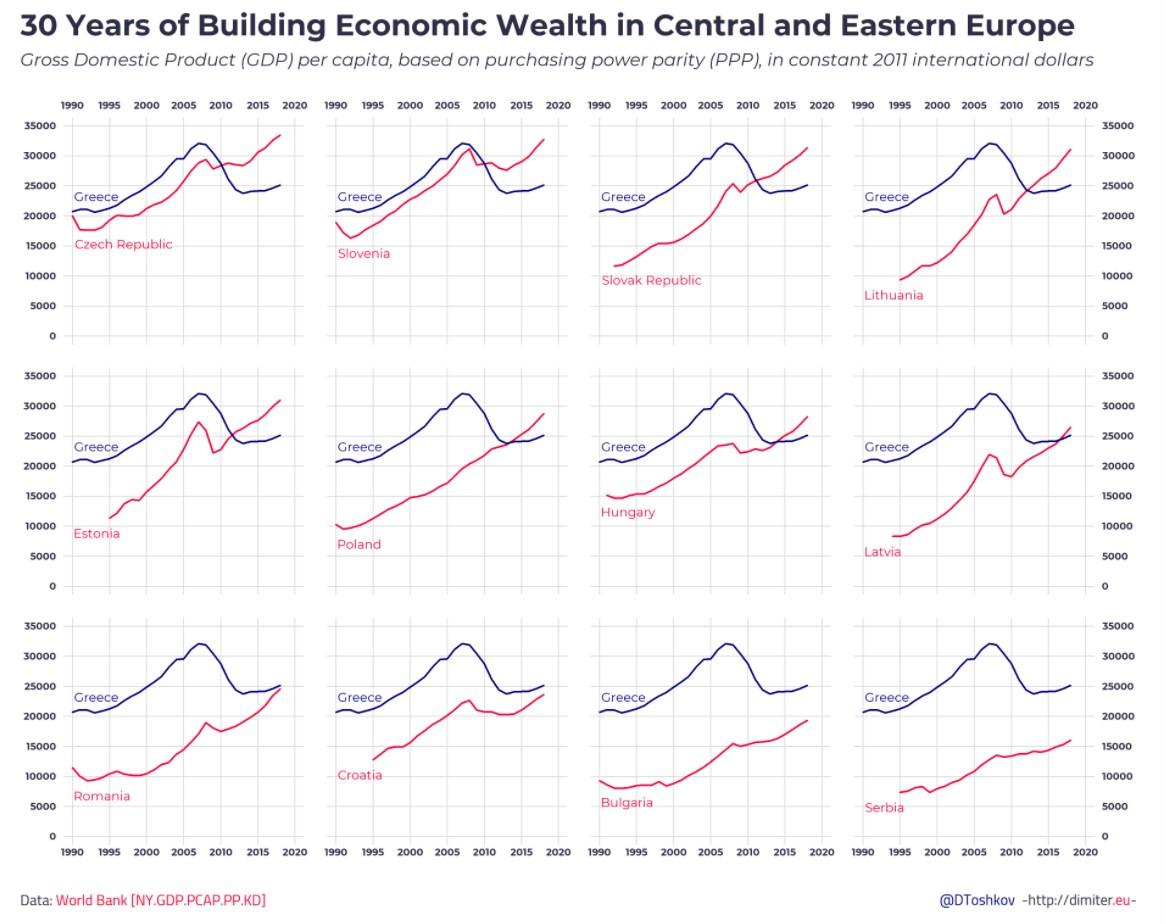 pib-este-europa-grecia-1990-2020-toshkov.jpg