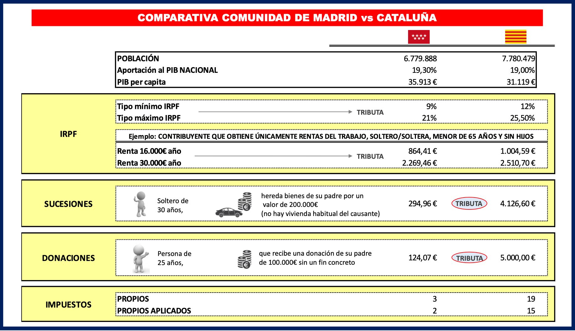 cataluna-madrid-impuestos.jpg