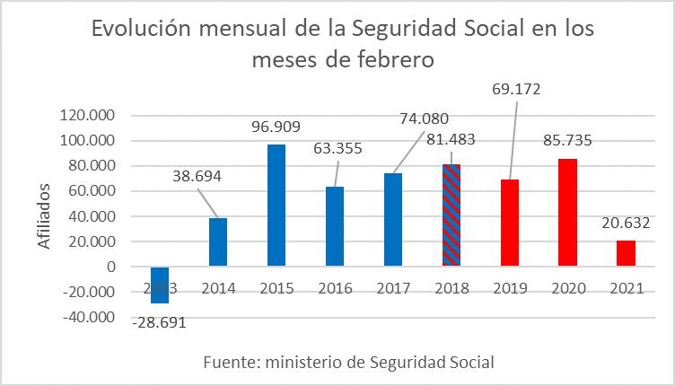 Afiliados a la Seguridad Social en los meses de febrero.