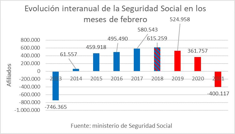 Afiliados a la Seguridad Social en los meses de febrero, evolución interanual.