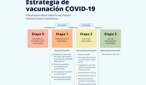 Los grandes olvidados en la Estrategia de vacunación COVID-19