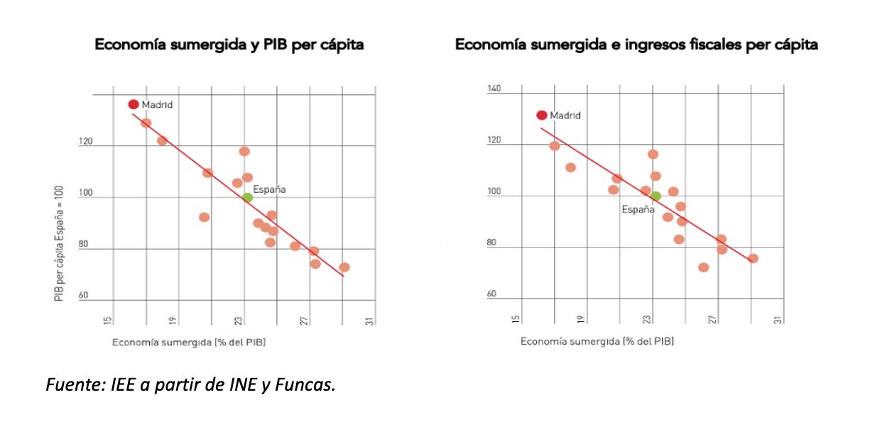 1-economia-sumergida-ccaa-recaudacion.png