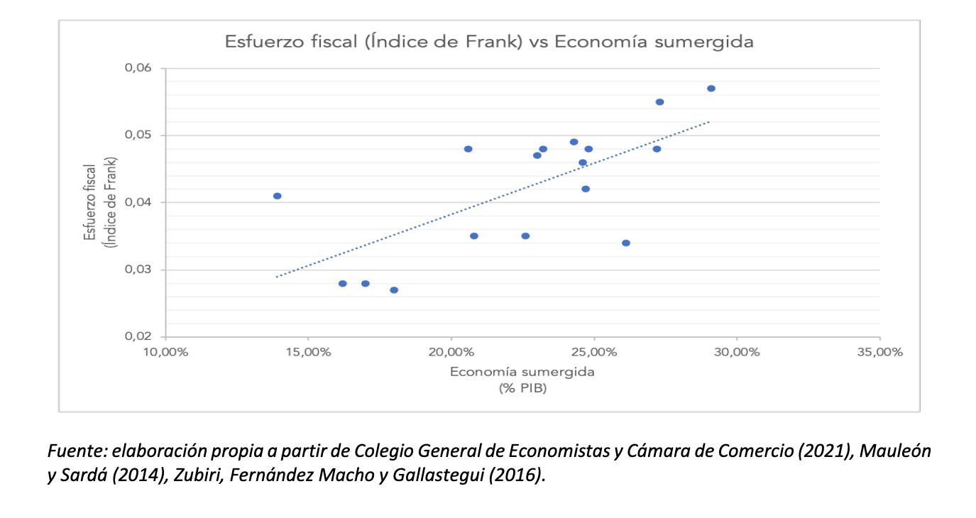2-esfuerzo-fiscal-ccaa-2-economia-sumergida.png