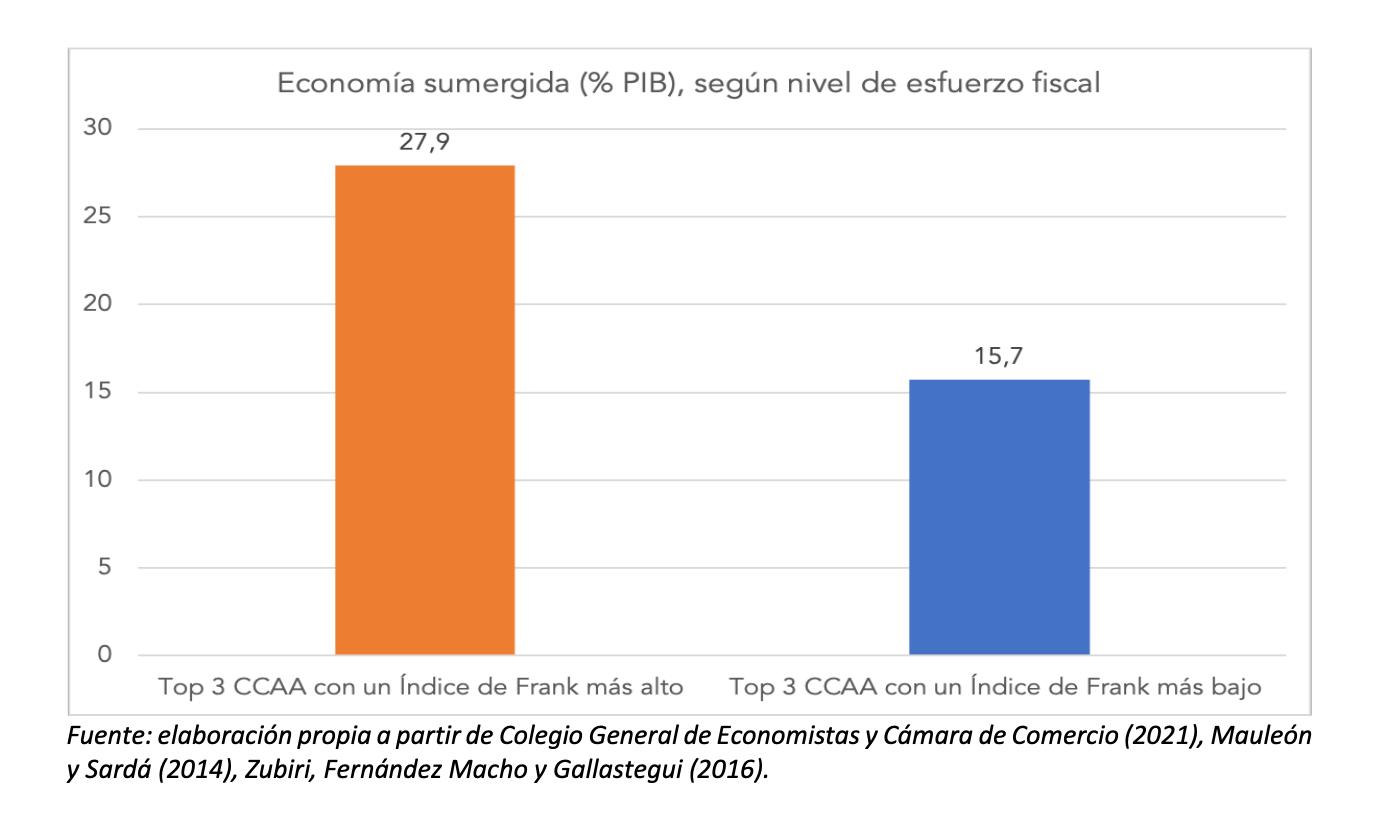 3-esfuerzo-fiscal-ccaa-2-economia-sumergida.png