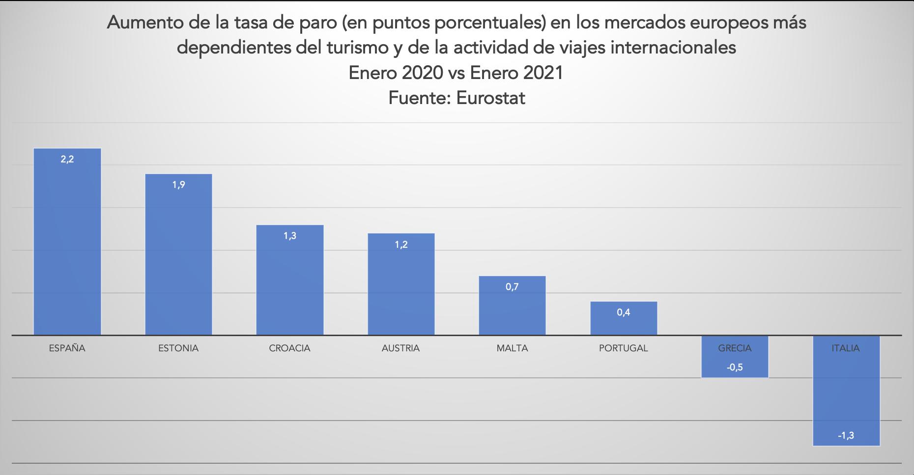 3-aumento-paro-mercados-turisticos-europeos.png
