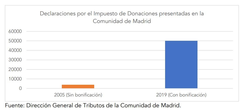 fri-impuesto-sucesiones-donaciones-madrid-3.jpg