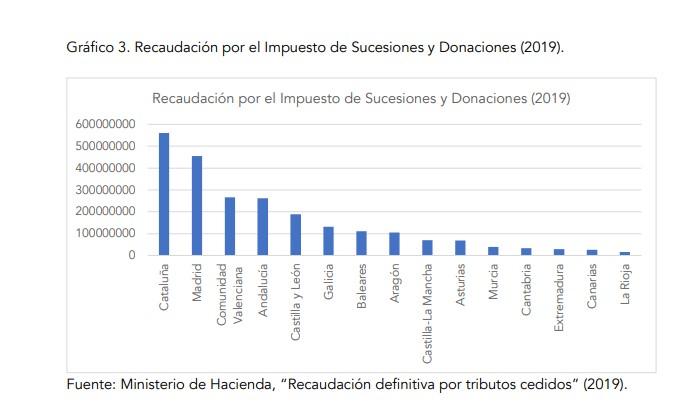 fri-impuesto-sucesiones-recaudacion-ccaa-2.jpg