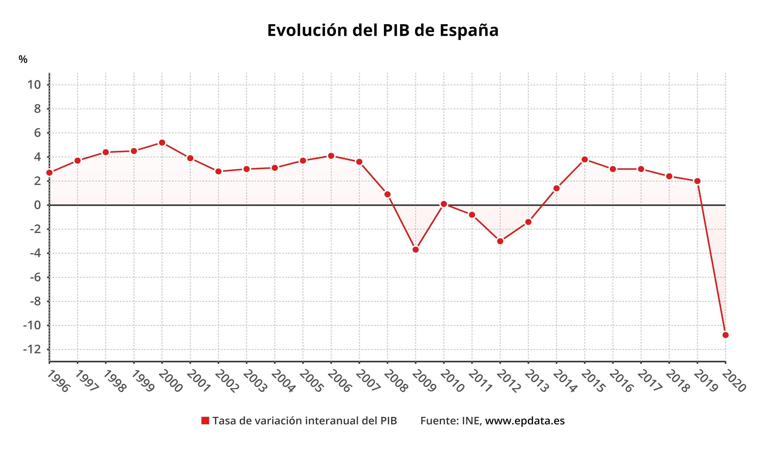 evoluciondelpibdeespa-5.jpg