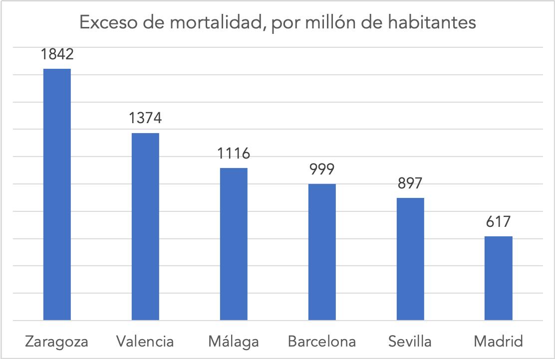 1-exceso-mortalidad-provincias.png