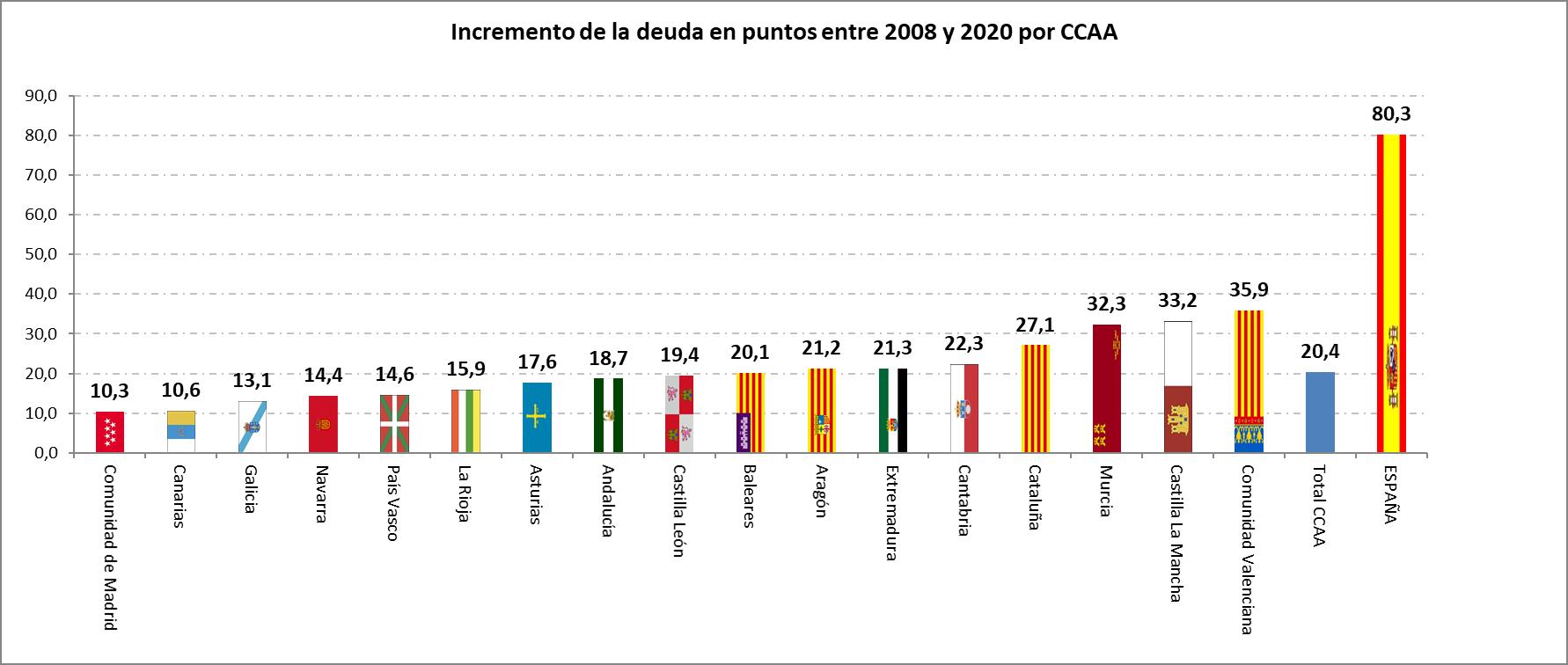 Fuente: Elaboración propia a partir de los datos de la IGAE y del Ministerio de Hacienda.