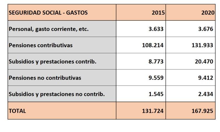 seg-social-deficit-real-2020-gastos.jpg