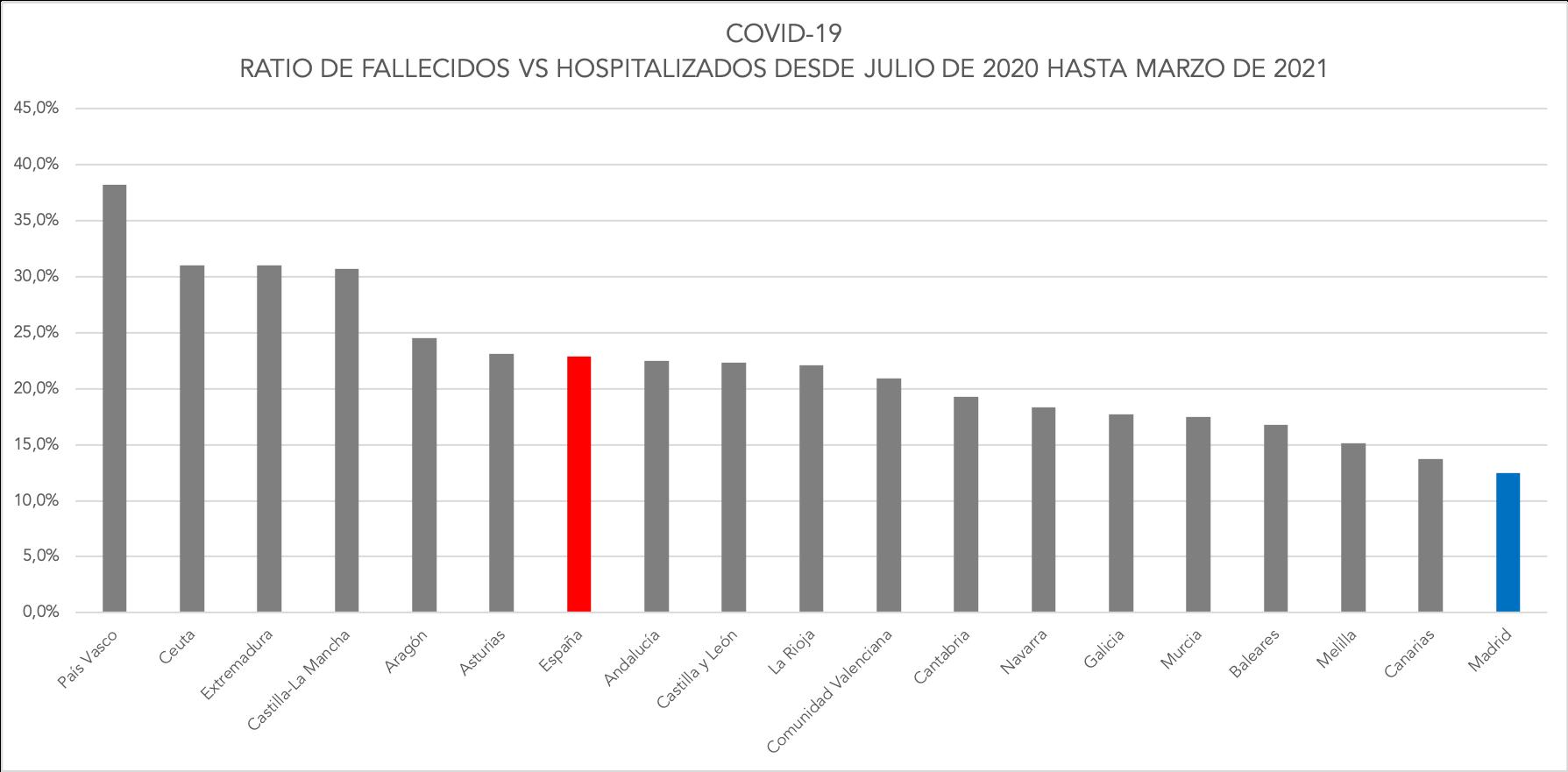 2-fallecidos-vs-hospitalizados-covid-19.png