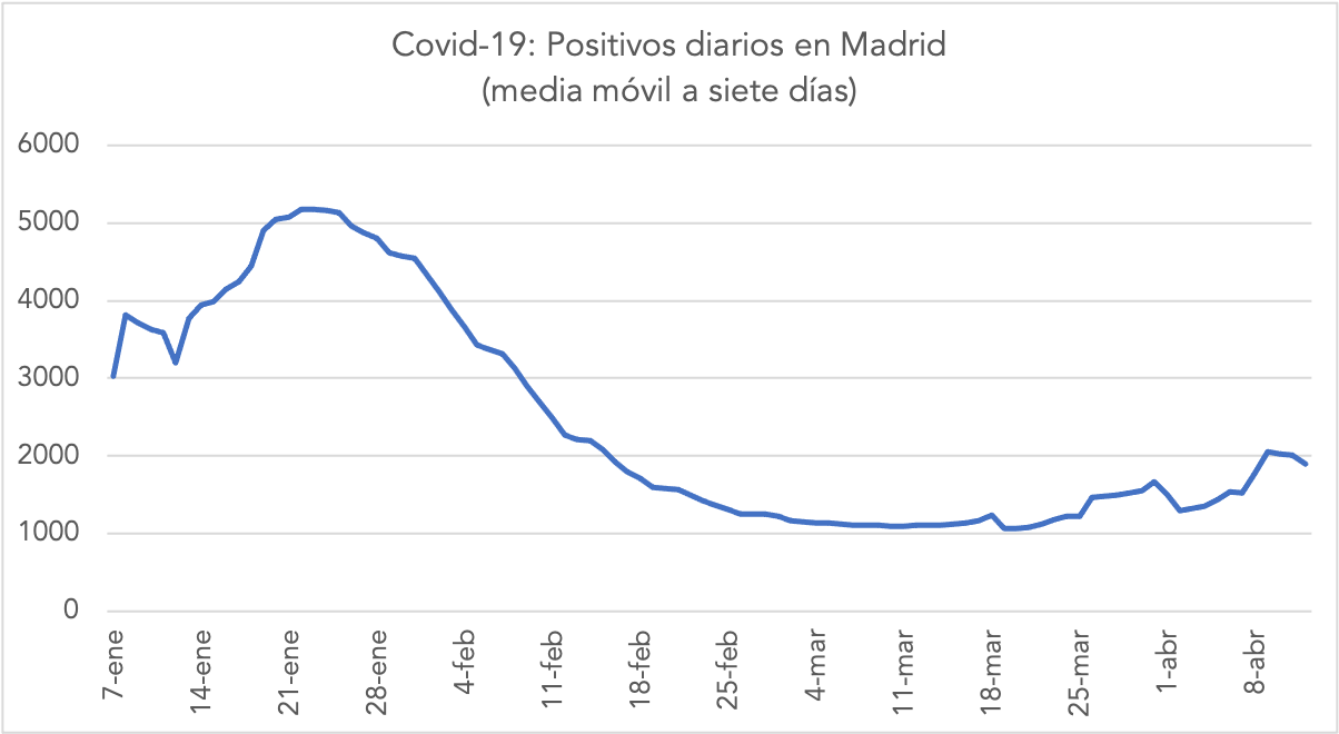 1-media-movil-siete-dias-contagios-2021-madrid.png