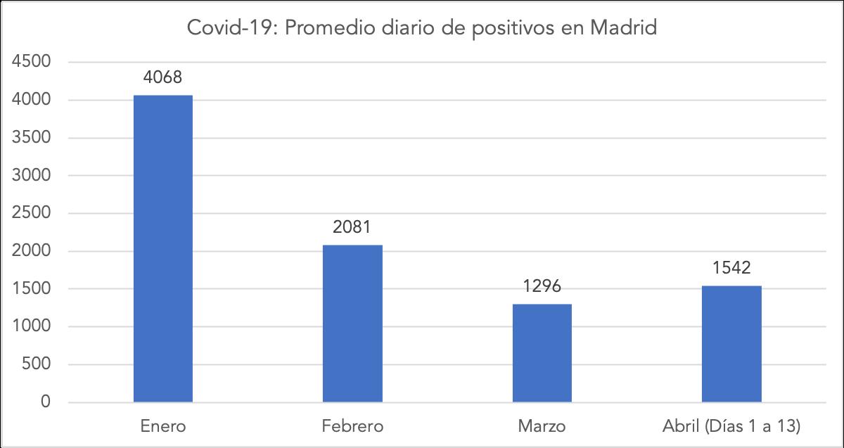 2-promedio-diario-positivos-covid-2021-madrid.png