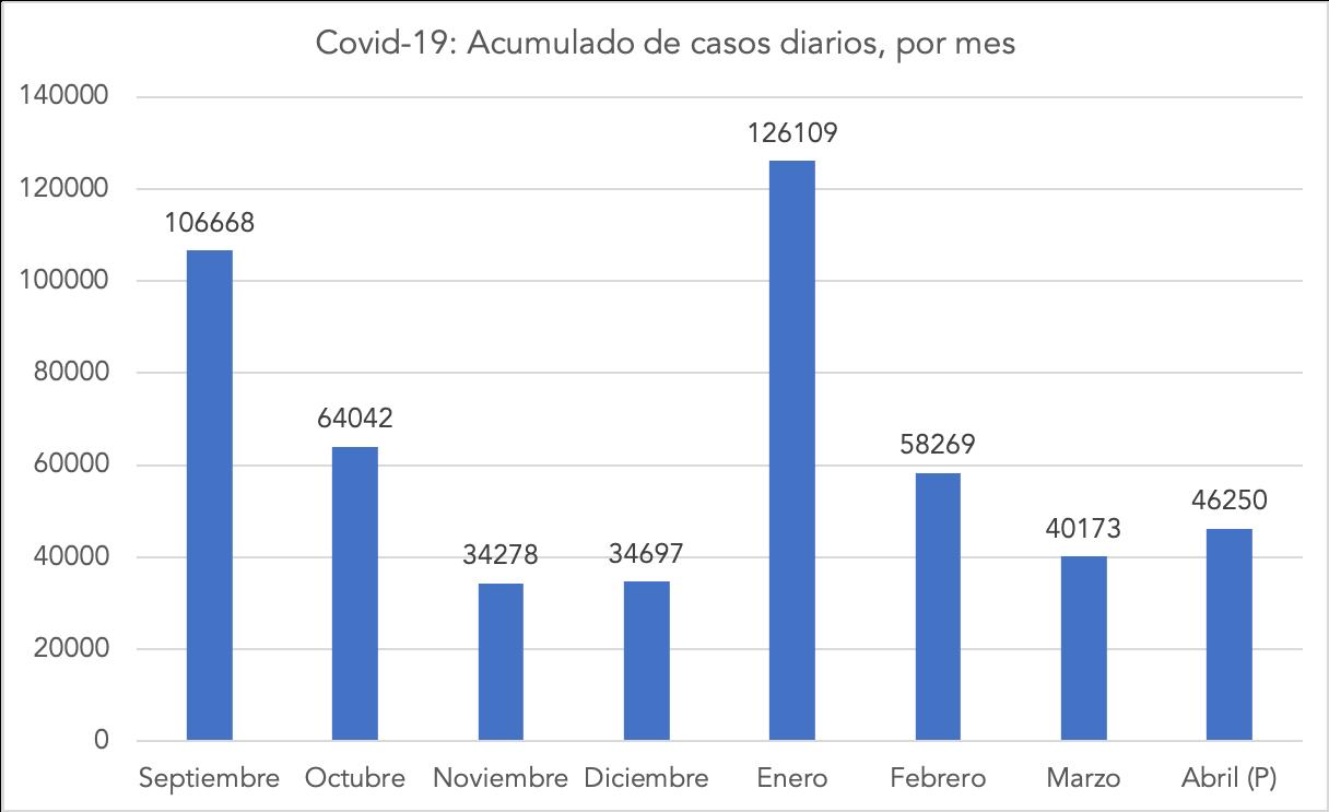 3-acumulado-mensual-positivos-covid-2021-2020-madrid.png