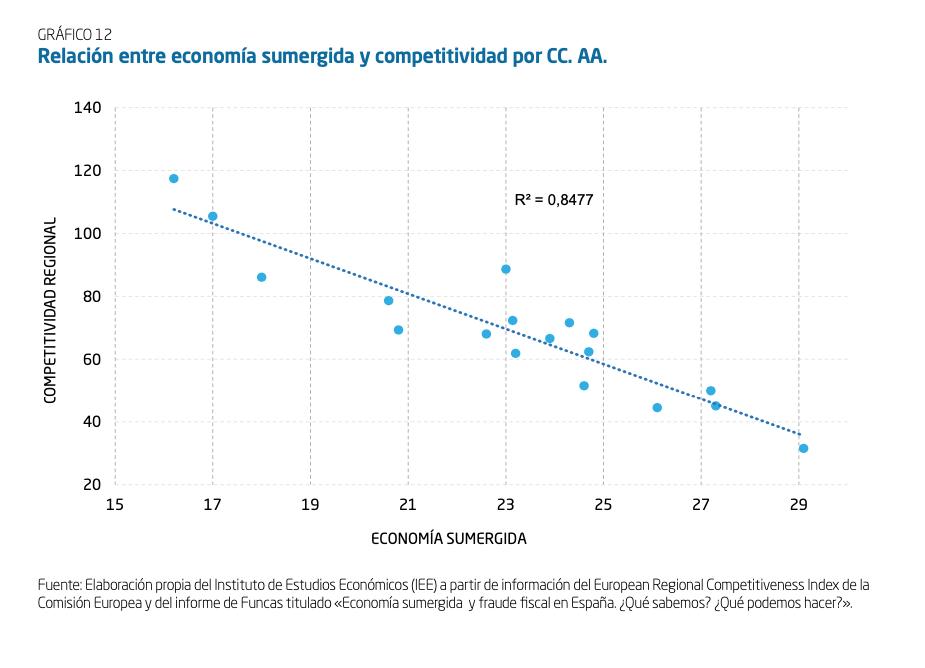 10-competitividad-economia-sumergida.png