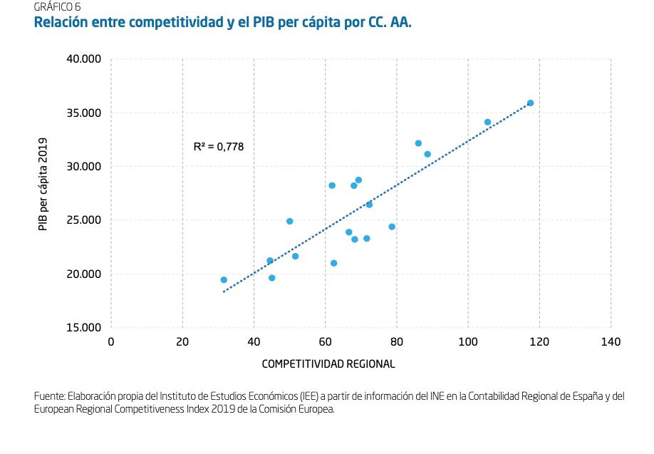 2-competitividad-vs-pib-pc.png