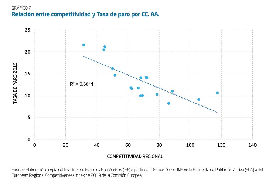 4-competitividad-ccaa-ue-tasa-paro.png
