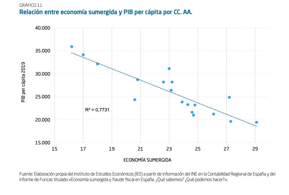 8-economia-sumergida-ccaa-pib-per-capita.png