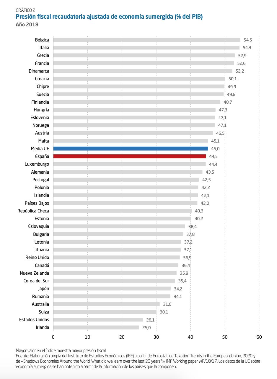 1-presion-fiscal-ajustada-economia-sumergida-ue-espana.png
