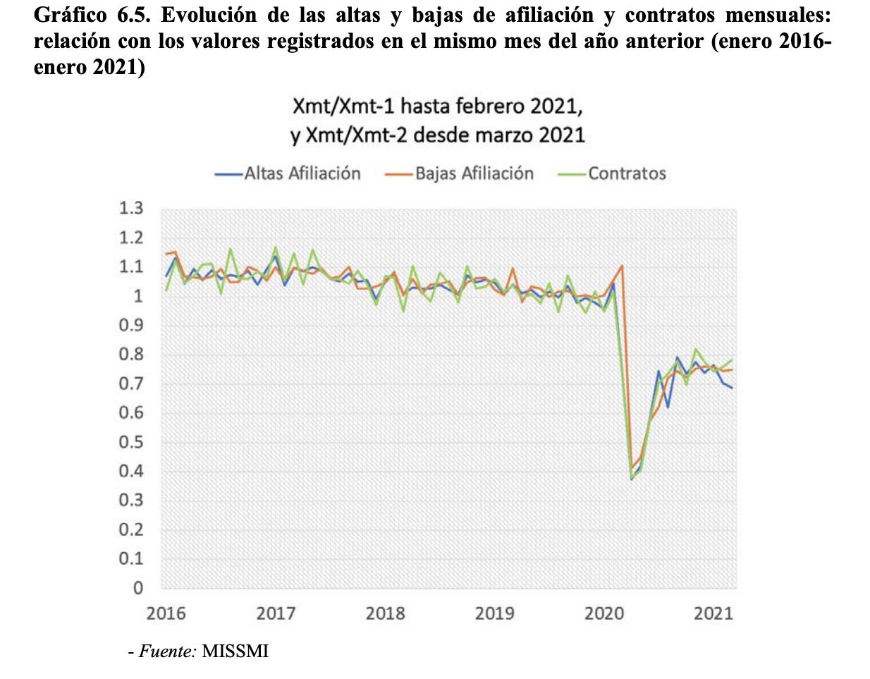 2-paro-empleo-pedro-sanchez-2021.png
