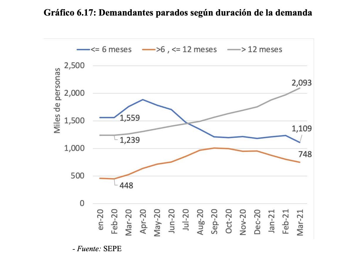 5-paro-empleo-pedro-sanchez-2021.png