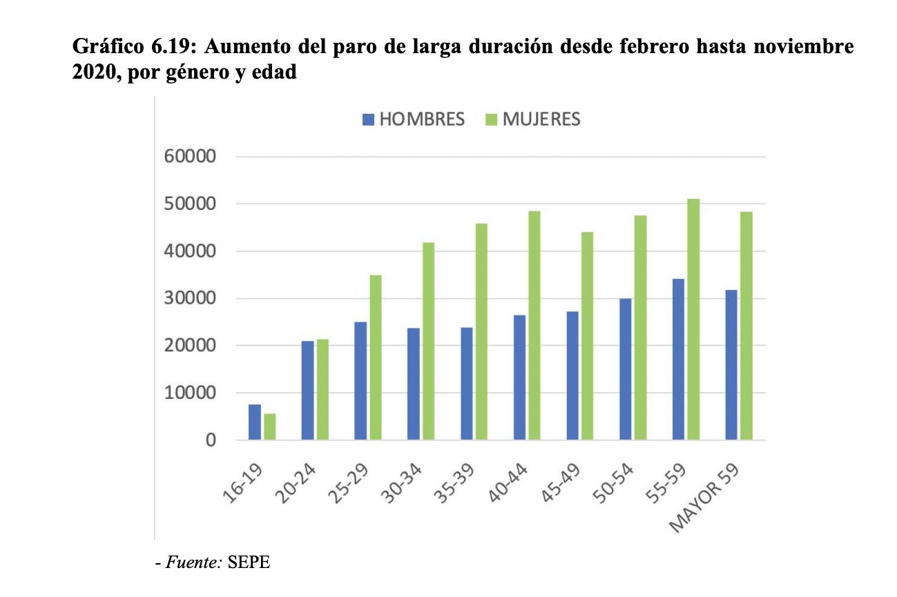 7-paro-empleo-pedro-sanchez-2021.png