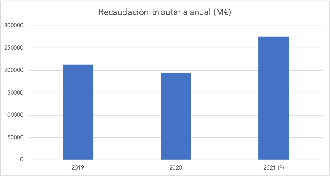 1-recaudacion-tributaria-anual.png