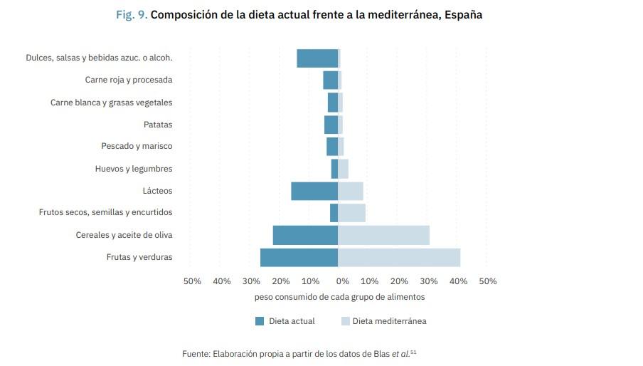 espana-2050-2-graf-dieta.jpg