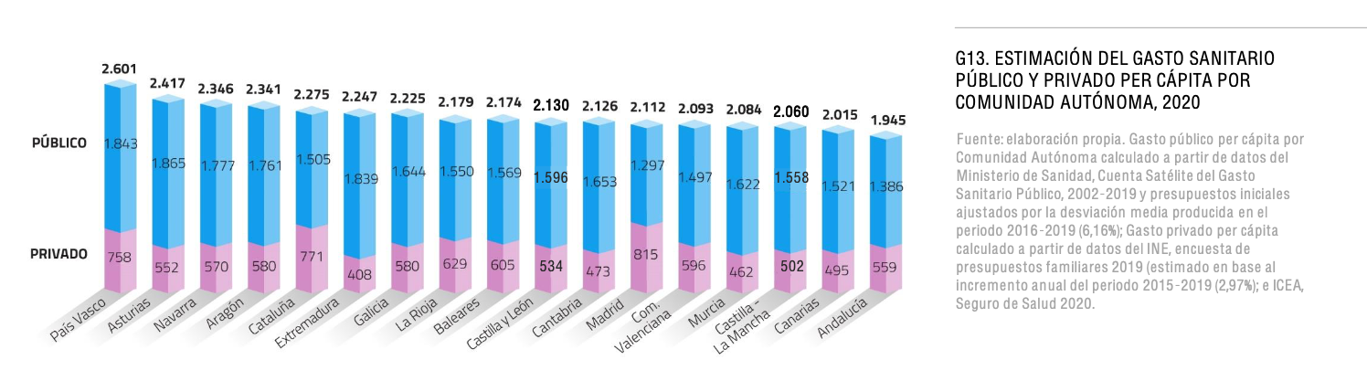 gasto-sanitario-total-publico-privado-por-ccaa-espana.png
