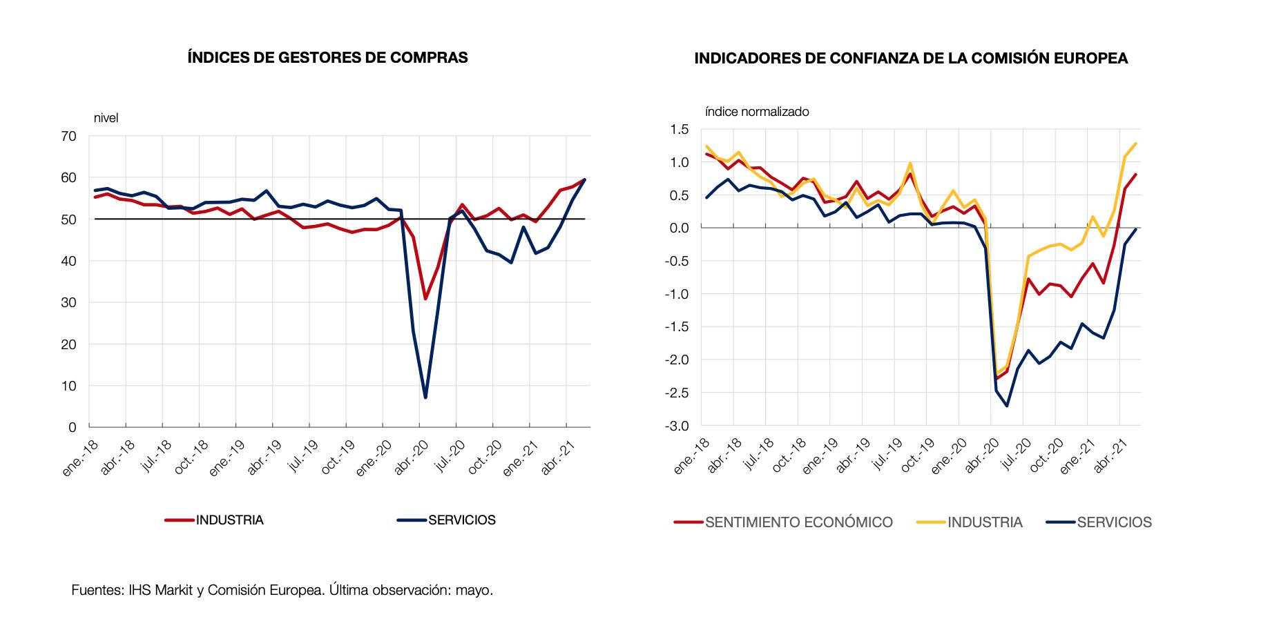informe-junio-2021-banco-de-espana-1.png