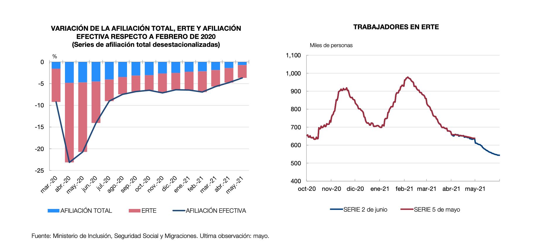 informe-junio-2021-banco-de-espana-2.png
