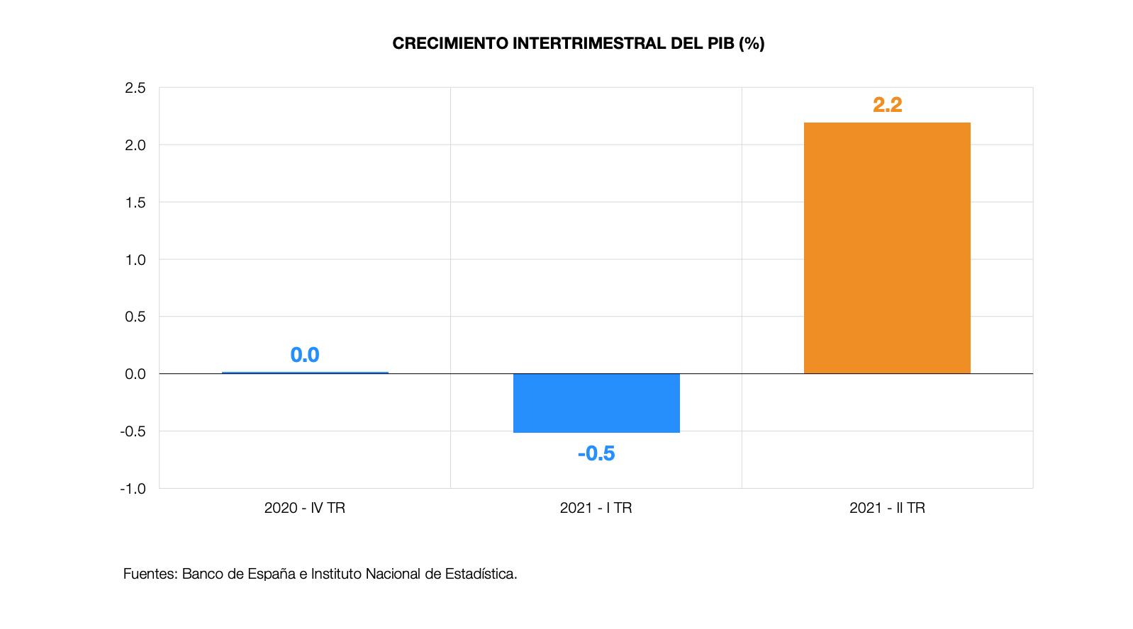 informe-junio-2021-banco-de-espana-4.png