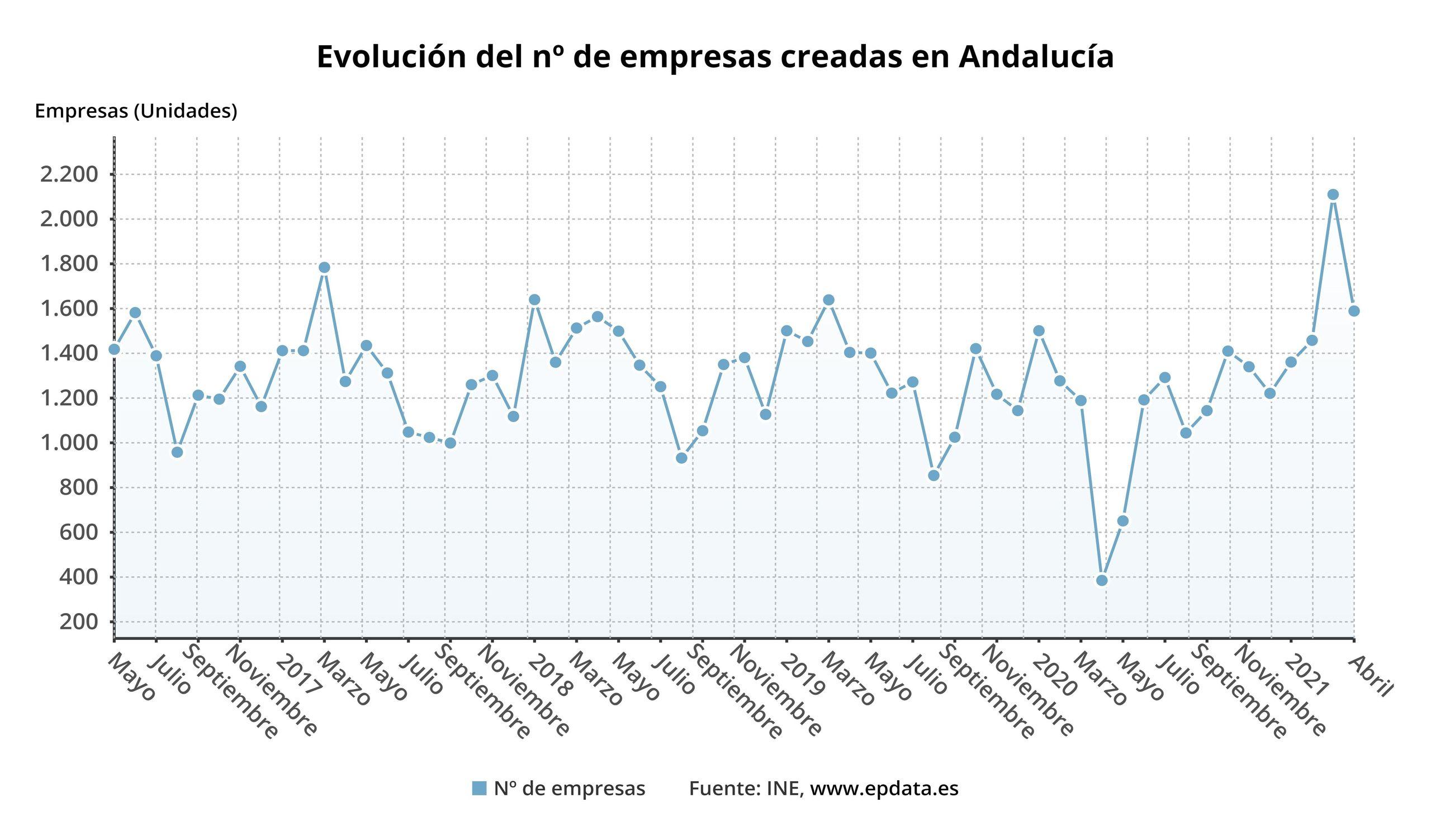 empresas-andalucia-2021.jpg